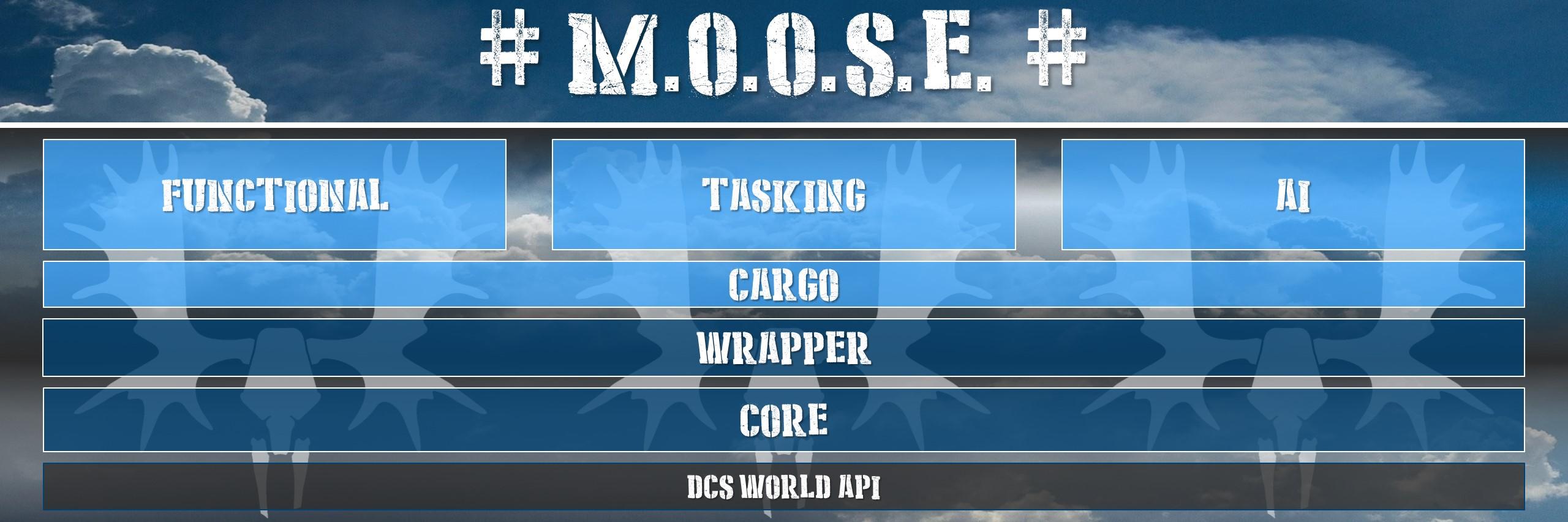 MOOSE Framework | M O O S E